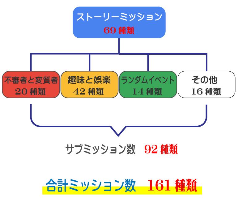GTA5オフラインの構成