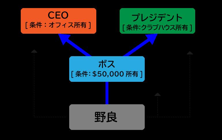 GTA5オンラインのCEOとプレジデントの特徴