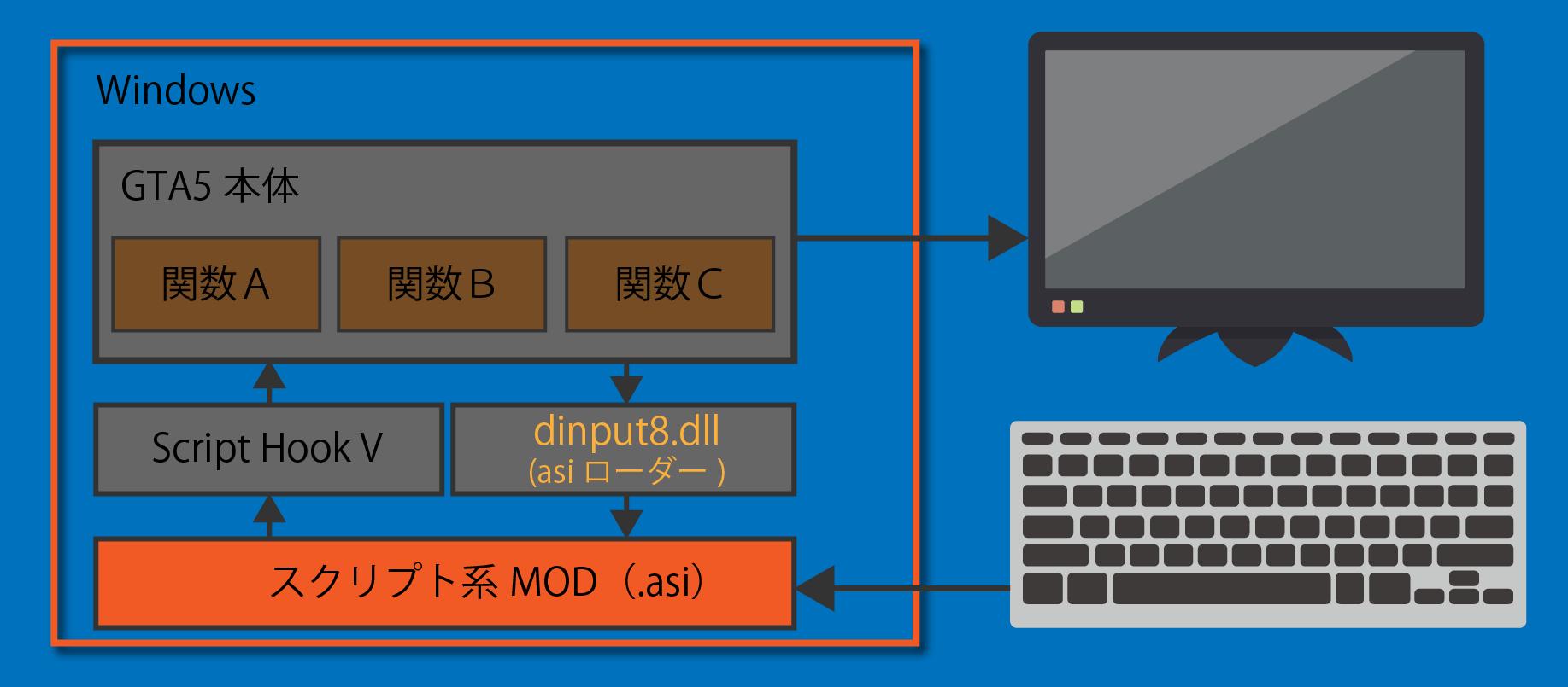 GTA5スクリプト系MOD構成図
