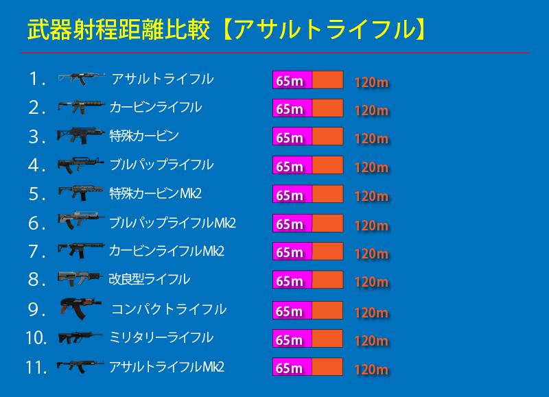 GTAオンライン アサルトライフル射程距離比較