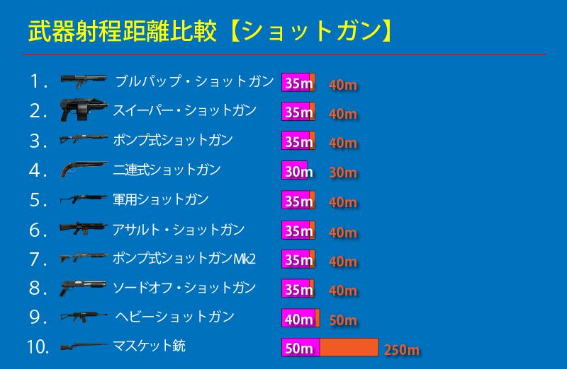 GTAオンライン ショットガン射程距離比較