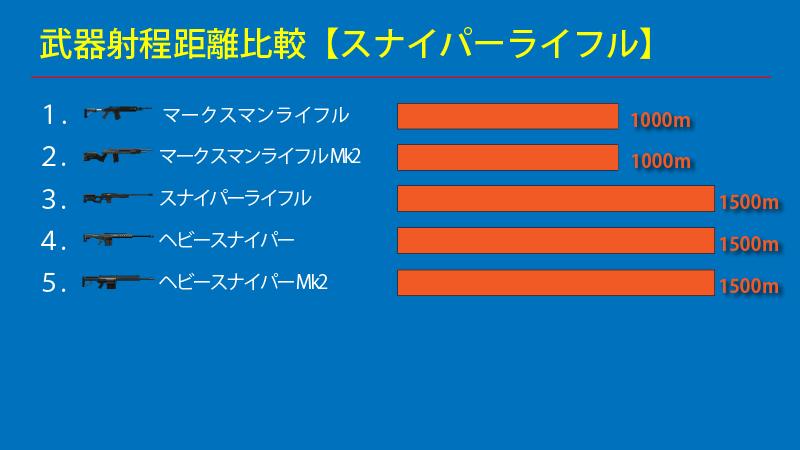 GTAオンライン スナイパーライフル射程距離比較
