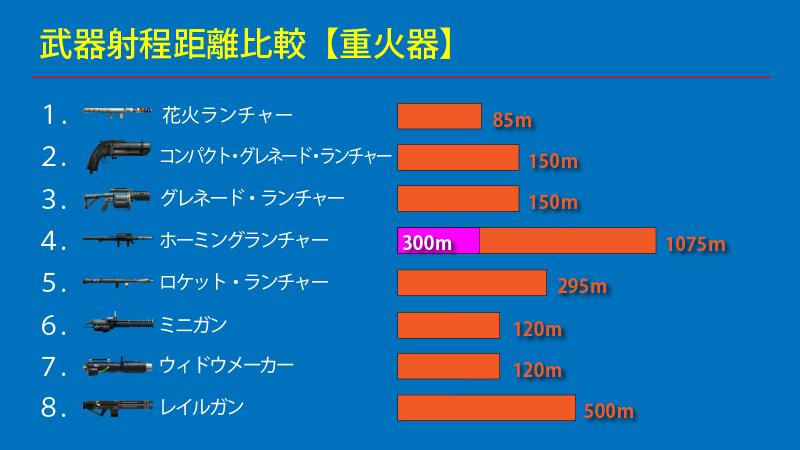GTAオンライン 重火器射程距離比較
