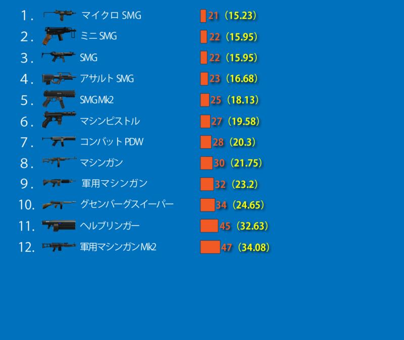 GTA5マシンガン武器ダメージ値