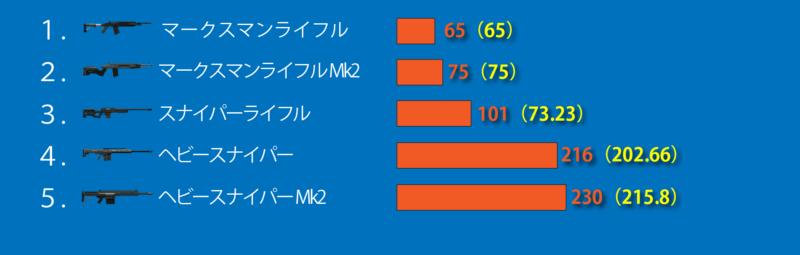 GTA5スナイパーライフル武器ダメージ値
